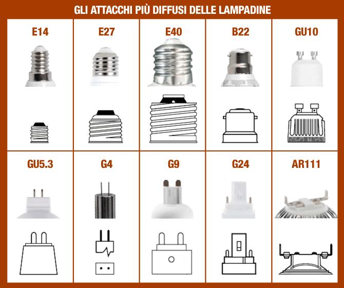 Guida per l u0026#39;acquisto LED   Attacco e dimensioni   LedProfessionale it -> Lampade A Led Quali Comprare